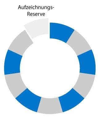 Diagramm Ringspeicher